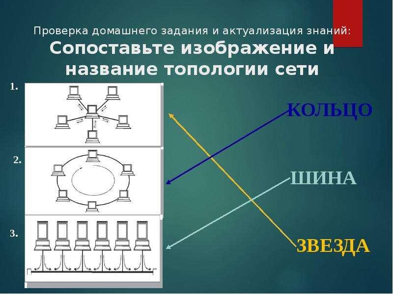 Презентация Изображение и название топологии сети