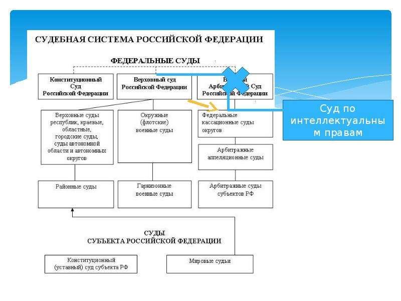 Разграничение компетенции по принятию НПА в Российской Федерации, слайд 39