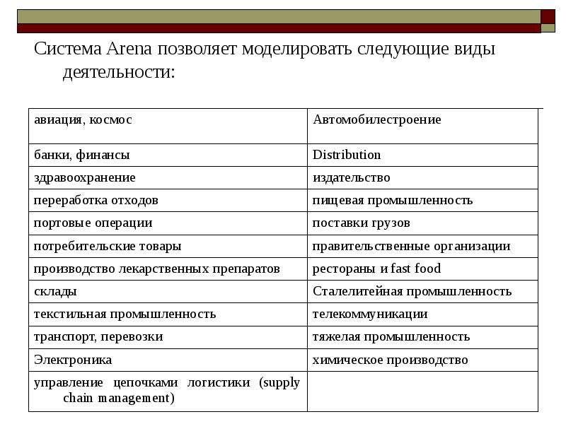 Система Arena позволяет моделировать следующие виды деятельности: Система Arena позволяет моделирова
