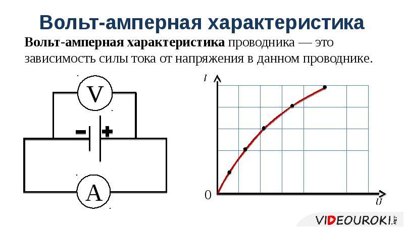 Вольт-амперная характеристика Вольт-амперная характеристика проводника — это зависимость силы тока о