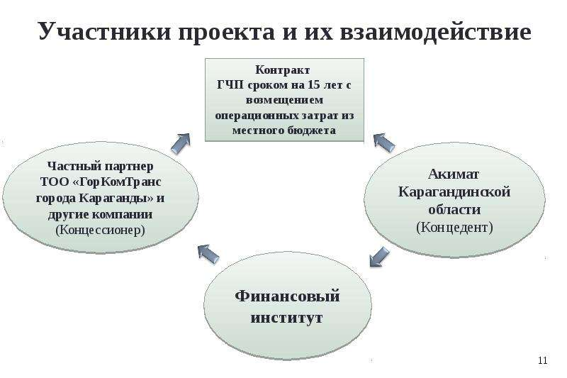 Модернизация системы управления твердыми бытовыми отходами Карагандинской области, рис. 11