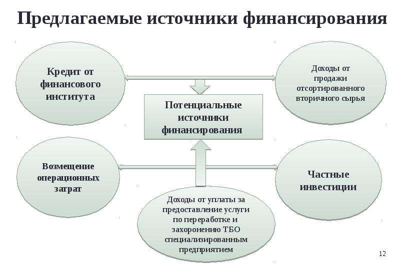 Модернизация системы управления твердыми бытовыми отходами Карагандинской области, рис. 12