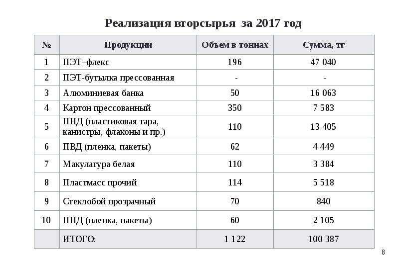 Реализация вторсырья за 2017 год
