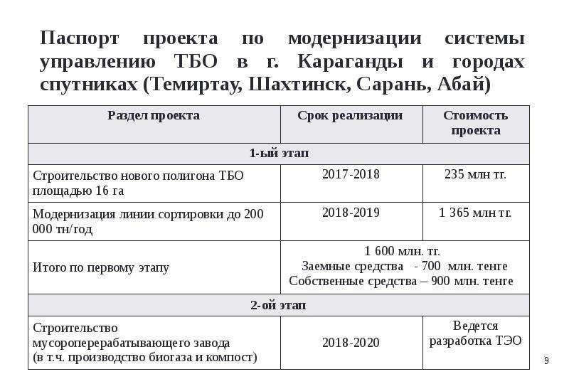 Паспорт проекта по модернизации системы управлению ТБО в г. Караганды и городах спутниках (Темиртау,
