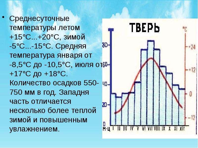 Среднесуточные температуры летом +15°С. . . +20°С, зимой -5°С. . . -15°С. Средняя температура января