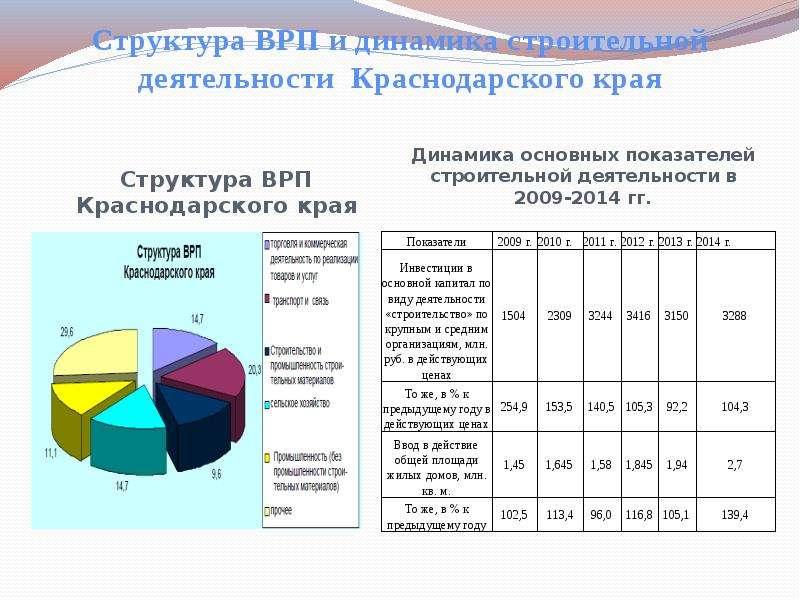 Структура ВРП и динамика строительной деятельности Краснодарского края Структура ВРП Краснодарского
