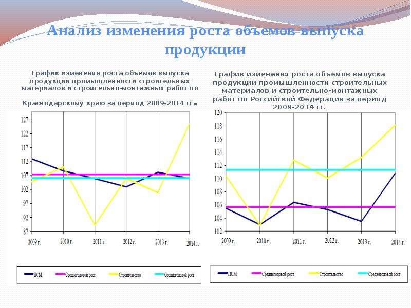 Анализ изменения роста объемов выпуска продукции График изменения роста объемов выпуска продукции пр