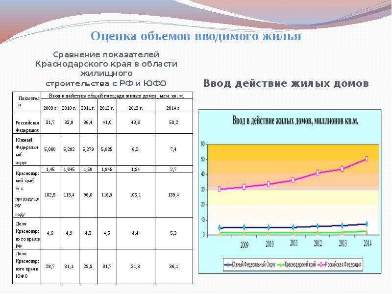 Оценка объемов вводимого жилья Сравнение показателей Краснодарского края в области жилищного строите