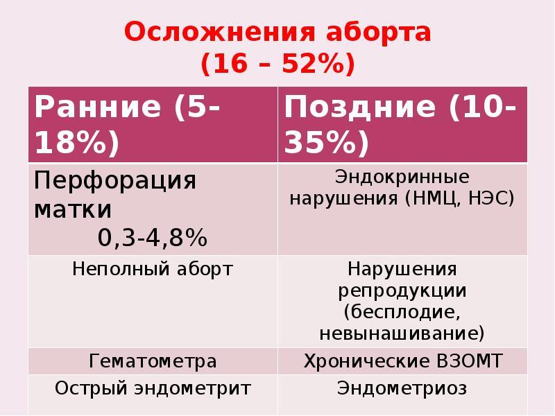 Осложнения аборта (16 – 52%)