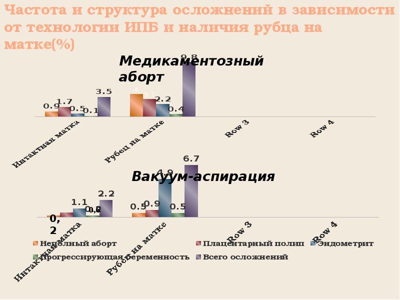 Частота и структура осложнений в зависимости от технологии ИПБ и наличия рубца на матке(%)