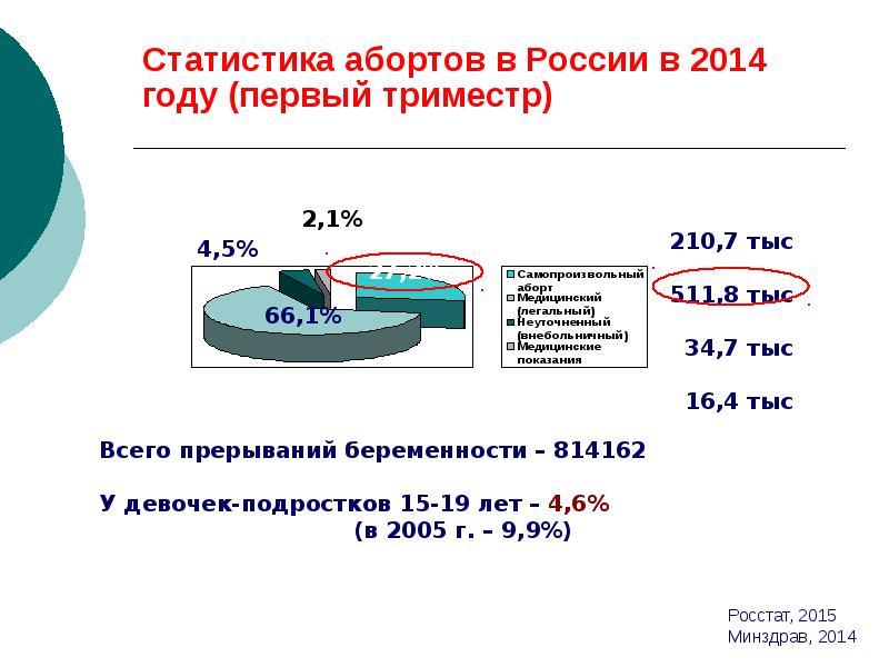 Статистика абортов в России в 2014 году (первый триместр)
