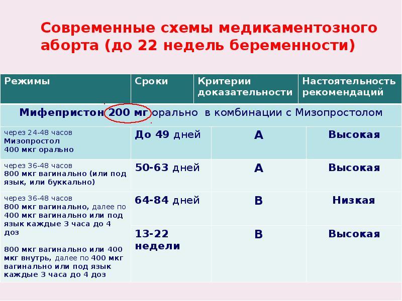 Современные схемы медикаментозного аборта (до 22 недель беременности)