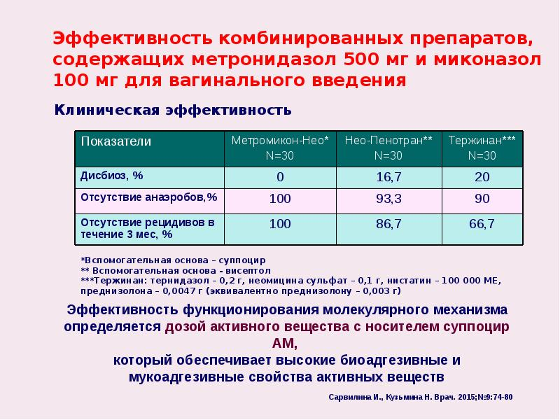Эффективность комбинированных препаратов, содержащих метронидазол 500 мг и миконазол 100 мг для ваги