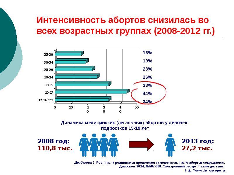 Интенсивность абортов снизилась во всех возрастных группах (2008-2012 гг. )