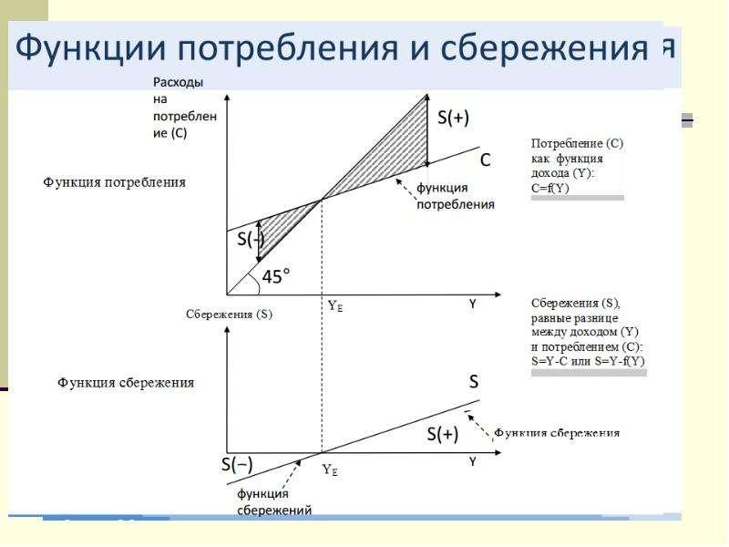 Анализ потребления, сбережений и инвестиций как составной части совокупного спроса, рис. 11