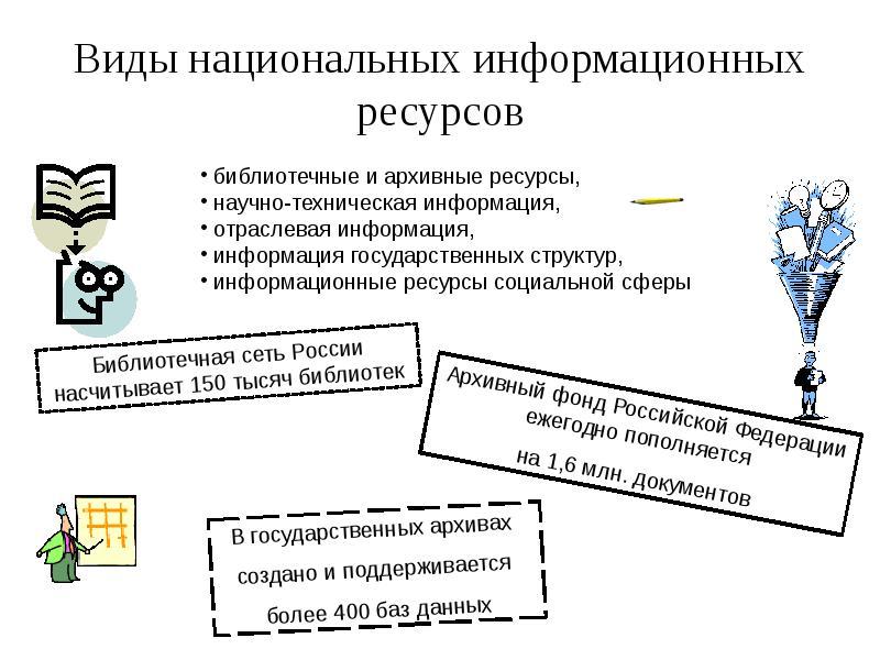 Виды национальных информационных ресурсов