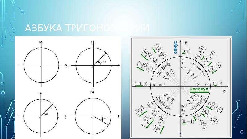 Азбука тригонометрии