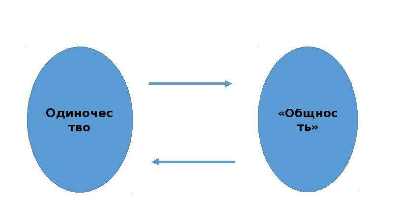 Бен Миюскович. Одиночество: междисциплинарный подход. Психология и социология одиночества, слайд 6