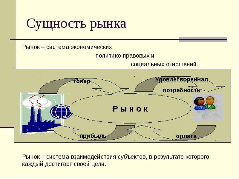 Сущность рынка Рынок – система экономических, политико-правовых и социальных отношений.