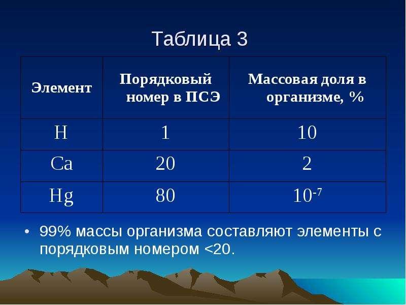 Таблица 3 99% массы организма составляют элементы с порядковым номером <20.