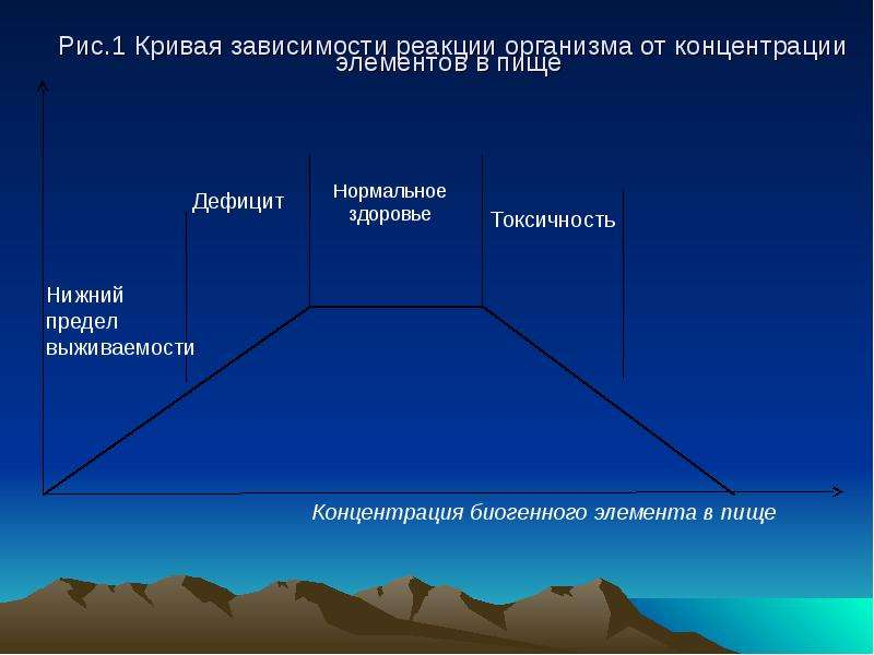 Рис. 1 Кривая зависимости реакции организма от концентрации элементов в пище
