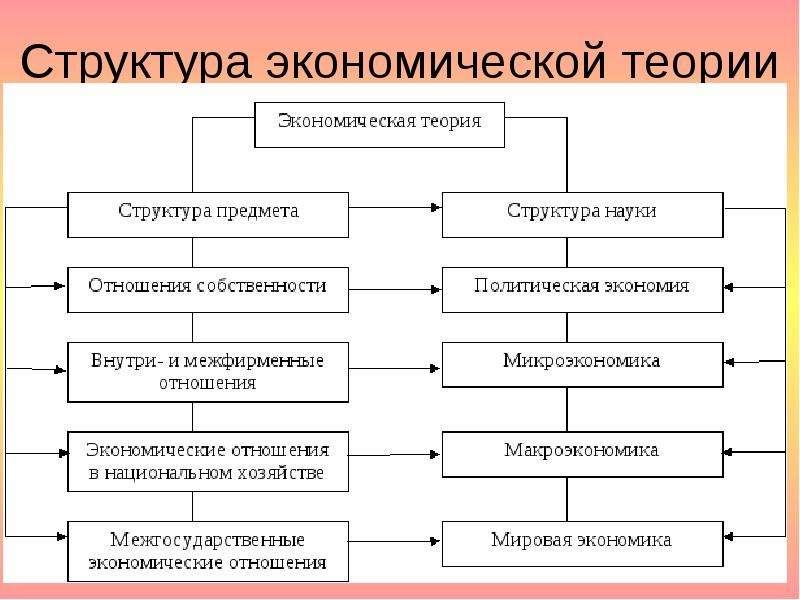 Структура экономической теории