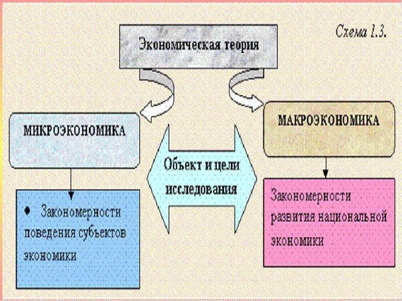 Предмет и метод экономической теории, ее практическое значение в системе экономических наук, слайд 31