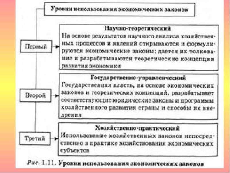 Предмет и метод экономической теории, ее практическое значение в системе экономических наук, слайд 36