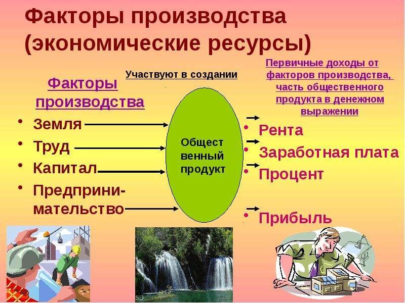 Факторы производства (экономические ресурсы) Факторы производства Земля Труд Капитал Предприни-мател