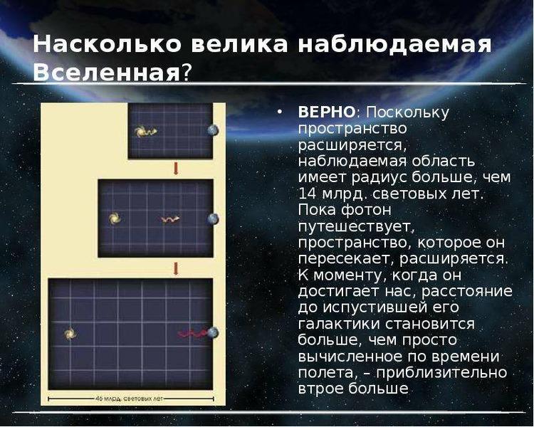 Насколько велика наблюдаемая Вселенная? ВЕРНО: Поскольку пространство расширяется, наблюдаемая облас