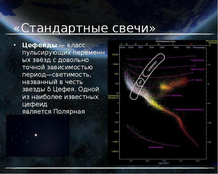 «Стандартные свечи» Цефеи́ды — класс пульсирующих переменных звёзд с довольно точной зависимостью пе