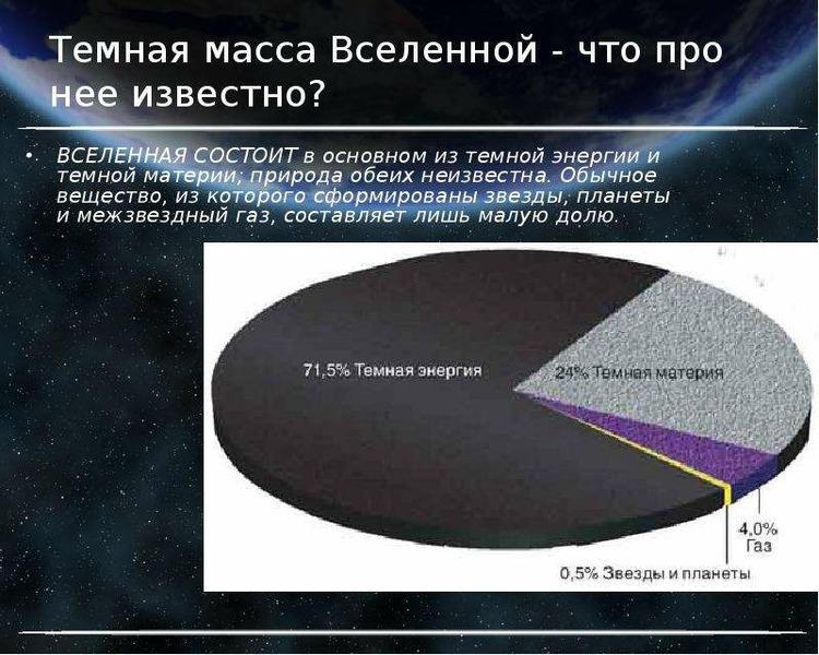 Темная масса Вселенной - что про нее известно? ВСЕЛЕННАЯ СОСТОИТ в основном из темной энергии и темн