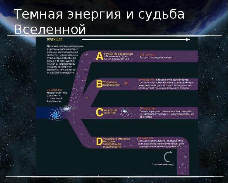 Темная энергия и судьба Вселенной
