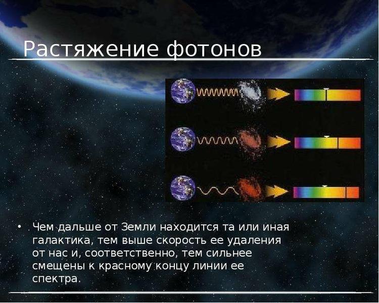 Растяжение фотонов Чем дальше от Земли находится та или иная галактика, тем выше скорость ее удалени