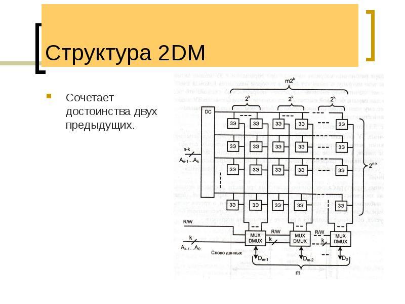 Структура 2DM Сочетает достоинства двух предыдущих.