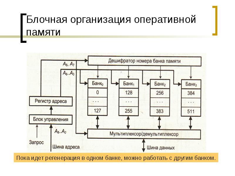 Блочная организация оперативной памяти