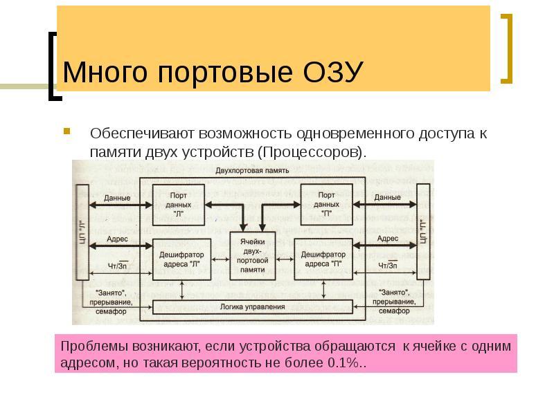 Много портовые ОЗУ Обеспечивают возможность одновременного доступа к памяти двух устройств (Процессо