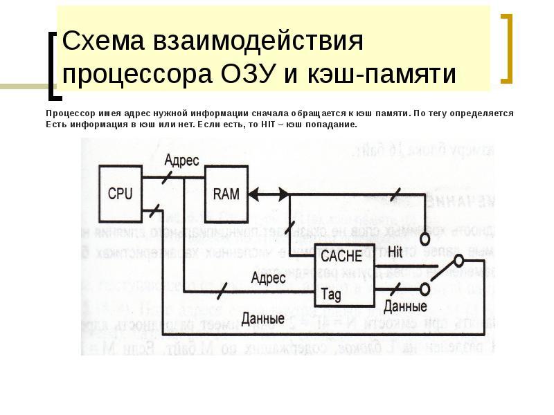 Схема взаимодействия процессора ОЗУ и кэш-памяти