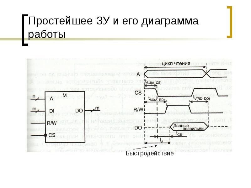 Простейшее ЗУ и его диаграмма работы
