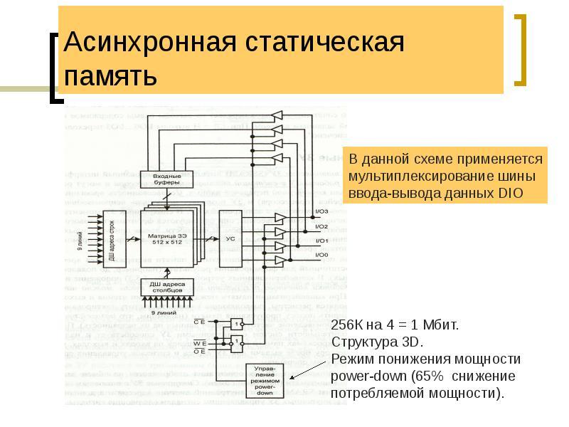 Асинхронная статическая память