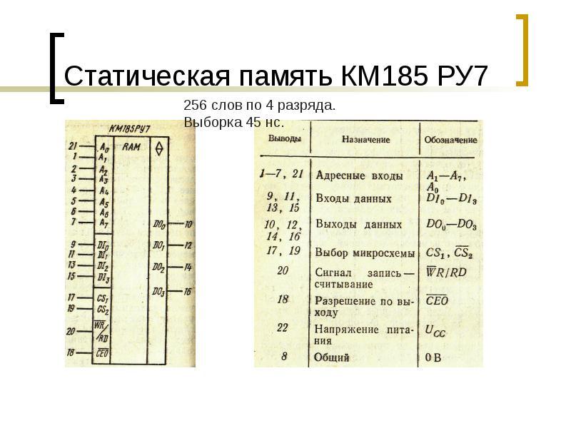Статическая память КМ185 РУ7