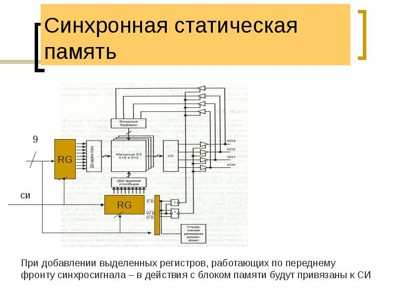 Синхронная статическая память