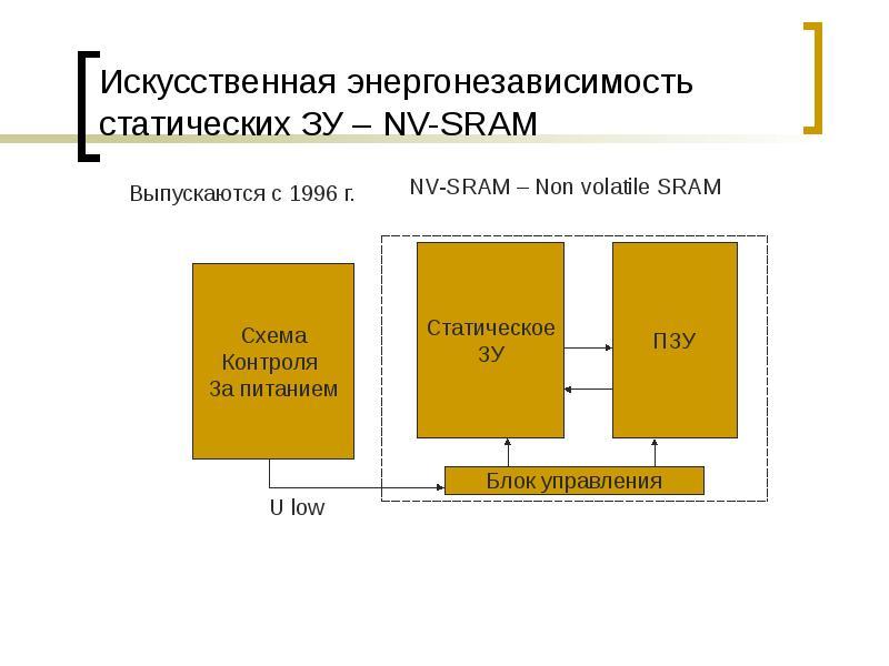 Искусственная энергонезависимость статических ЗУ – NV-SRAM