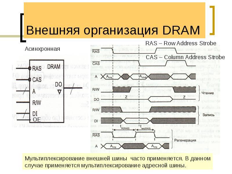 Внешняя организация DRAM