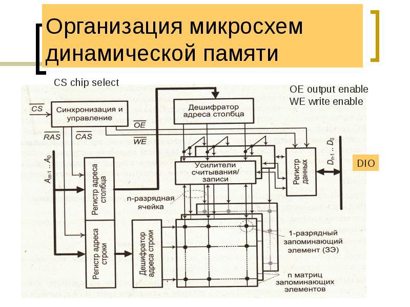 Организация микросхем динамической памяти