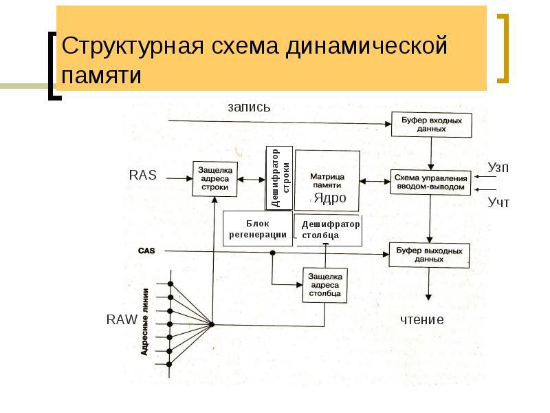 Структурная схема динамической памяти