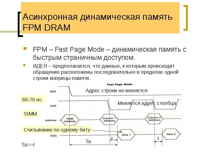 Асинхронная динамическая память FPM DRAM FPM – Fast Page Mode – динамическая память с быстрым страни