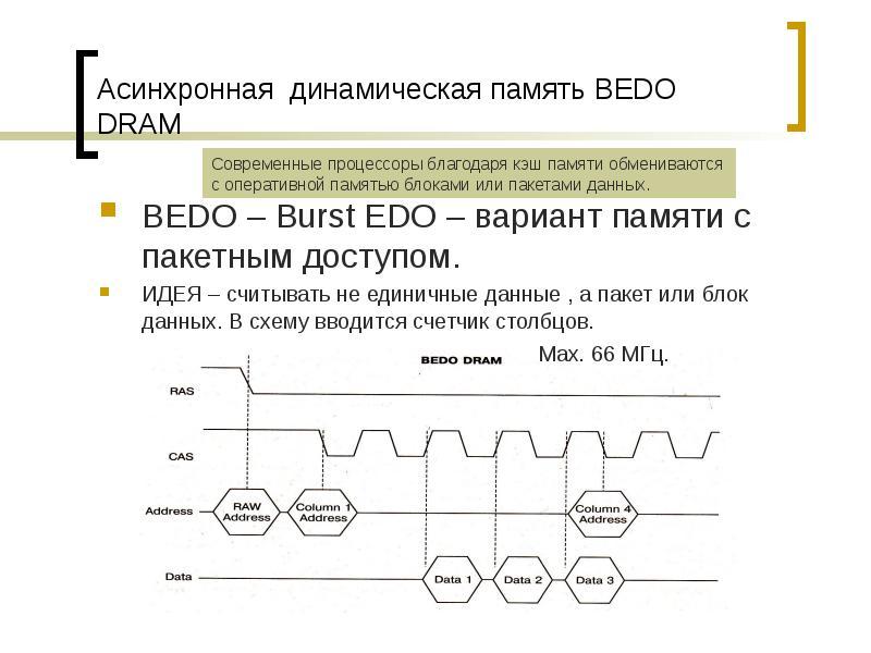 Асинхронная динамическая память BEDO DRAM BEDO – Burst EDO – вариант памяти с пакетным доступом. ИДЕ