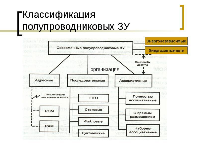 Классификация полупроводниковых ЗУ
