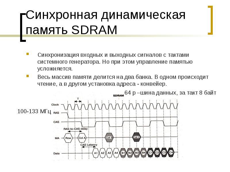 Синхронная динамическая память SDRAM Синхронизация входных и выходных сигналов с тактами системного